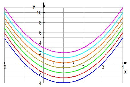 Fantastisch Quadratische Gleichungen Lösen Indem Arbeitsblatt ...